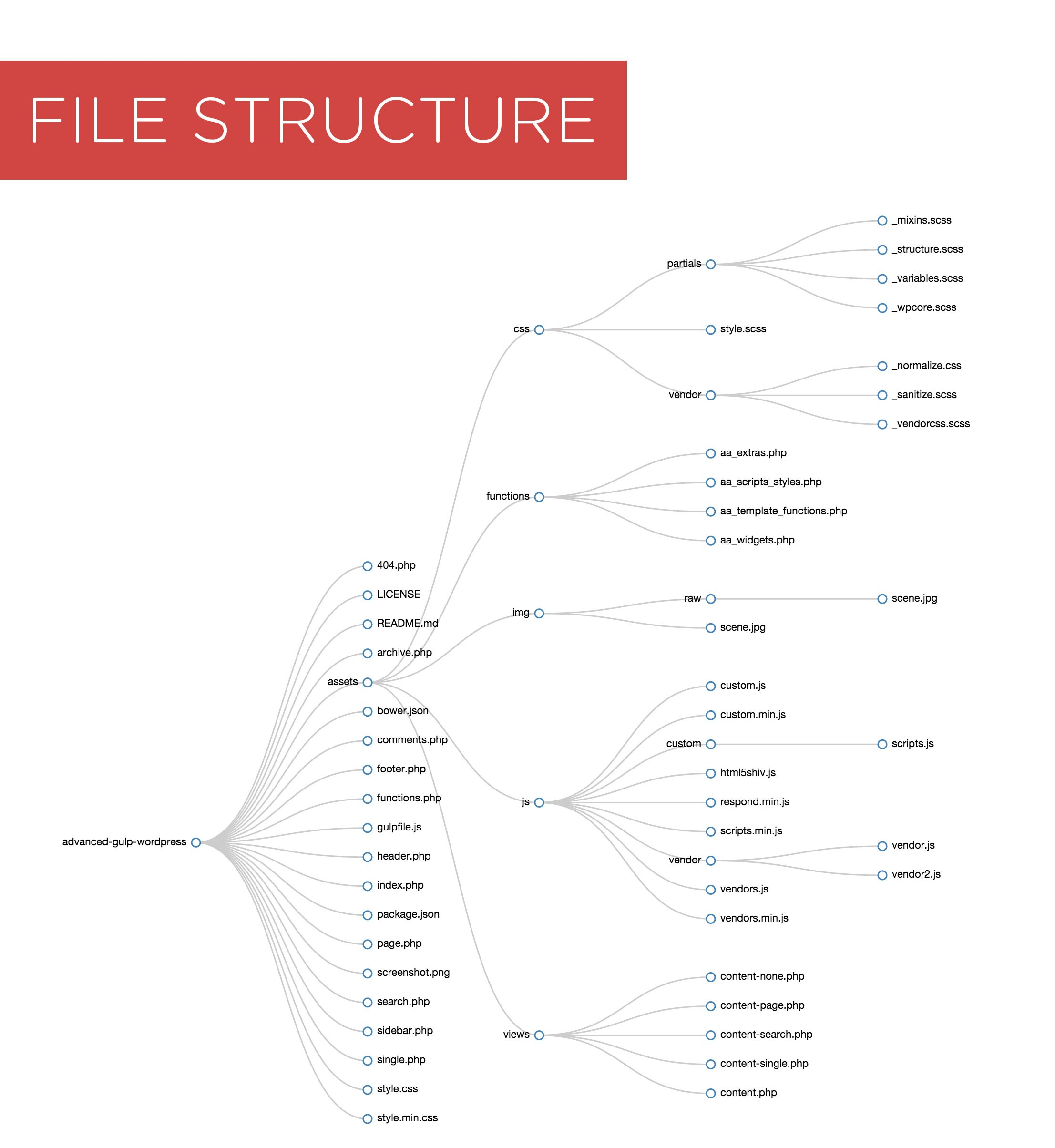 advanced_gulp_file_structure-red
